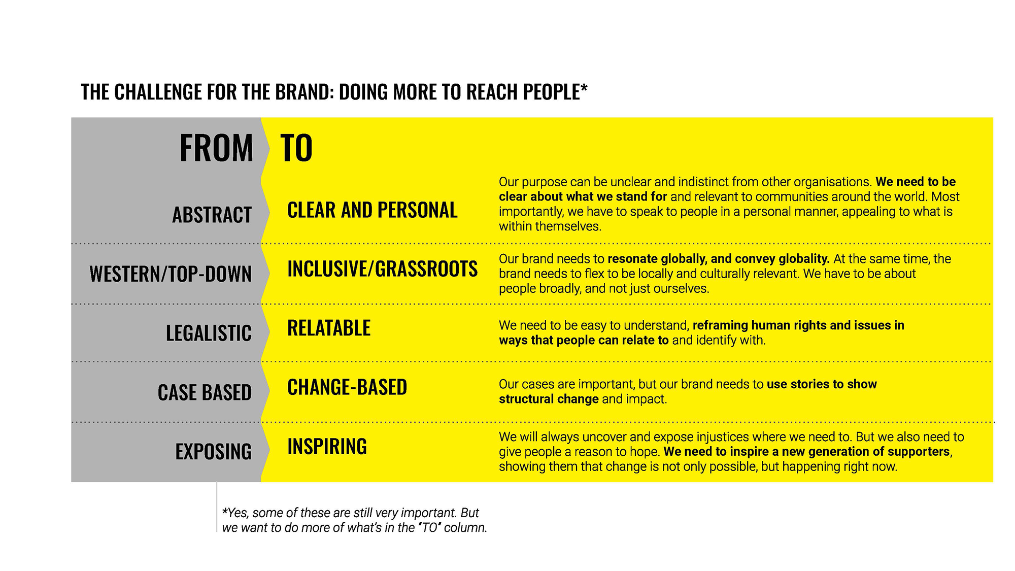 The Challenge for the brand: doing more to reach people chart